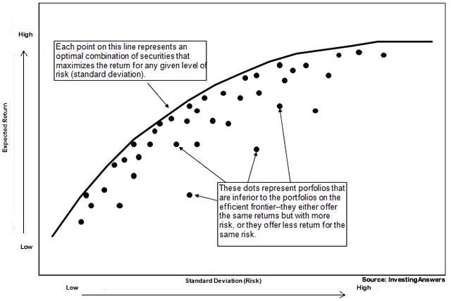 גבול היעילות - איך להשיג את תיק ההשקעות הטוב ביותר