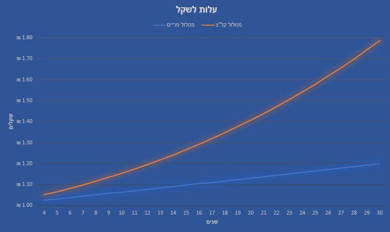 עלות לשקל כפונקציה של השנים והריבית