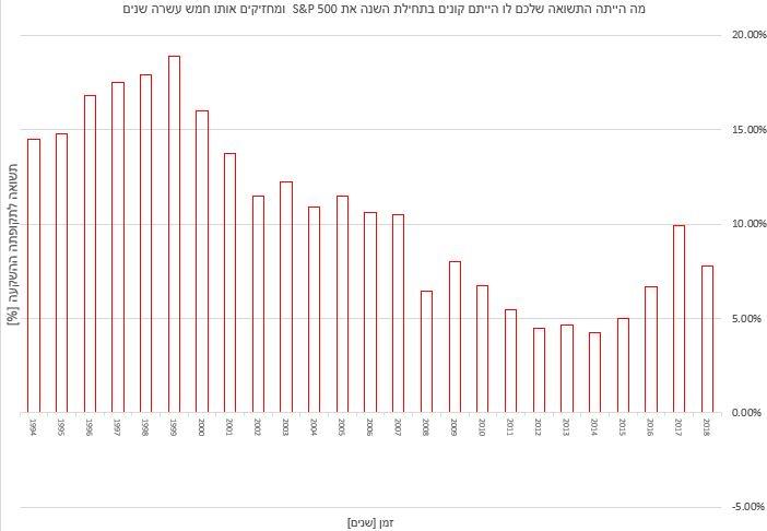 מה תהיה התשואה השנתית הממוצעת לו נחזיק במדד S&P 500 לתקופה של חמש עשרה שנים