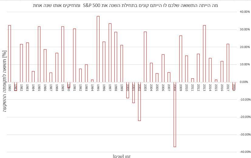 מה התשואה שתתקבל בהשקעה במדד S&P500 אילו נשקיע בו במשך שנה אחת