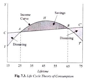 השערת מחזור החיים של מודליאניככל שהזמן עובר אנחנו צורכים יותר