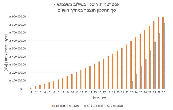 אסטרטגיות חיסכון בשילוב משכנתא - סך החיסכון הנצבר במהלך השנים